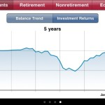 My 401(K) Five Year Return Chart