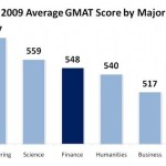 Average GMAT Score by Undergraduate Major