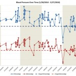Tracking My Blood Pressure Over Time