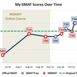 My GMAT Scores Over Time